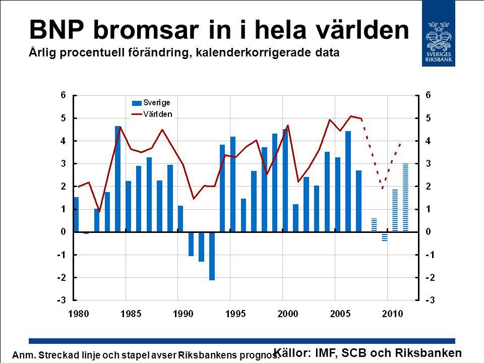 BNP bromsar in i hela världen Årlig procentuell förändring, kalenderkorrigerade data Källor: IMF, SCB och Riksbanken Anm. Streckad linje och stapel av