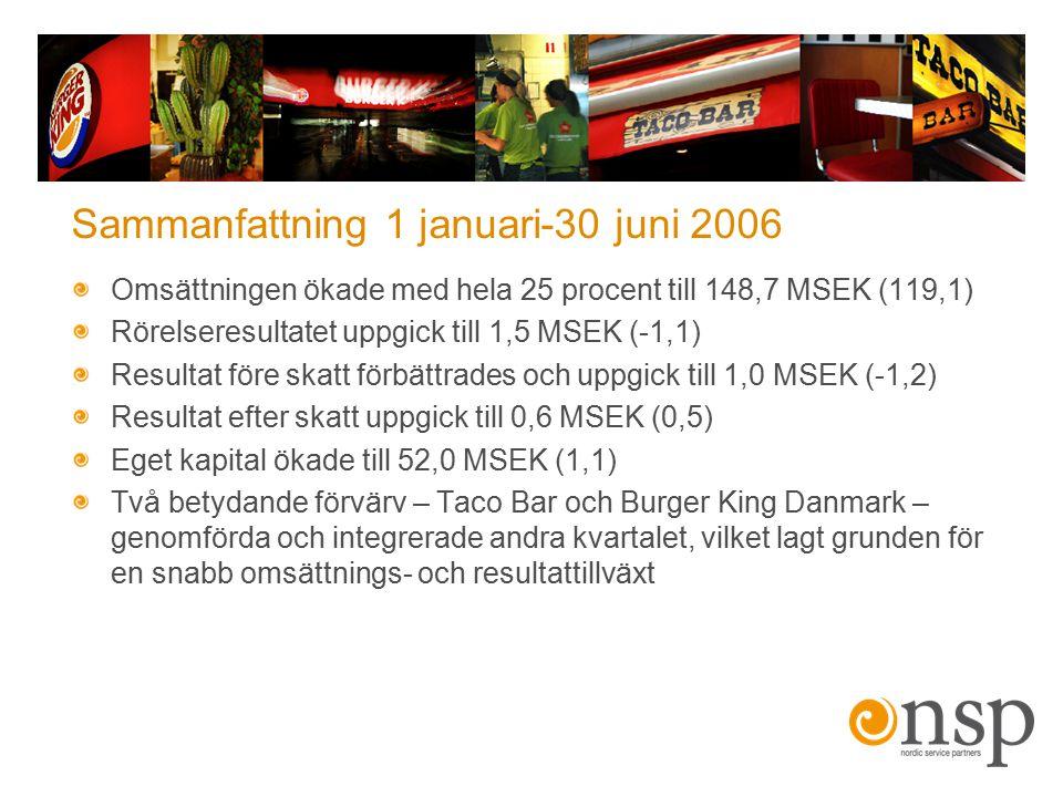 Sammanfattning 1 januari-30 juni 2006 Omsättningen ökade med hela 25 procent till 148,7 MSEK (119,1) Rörelseresultatet uppgick till 1,5 MSEK (-1,1) Re