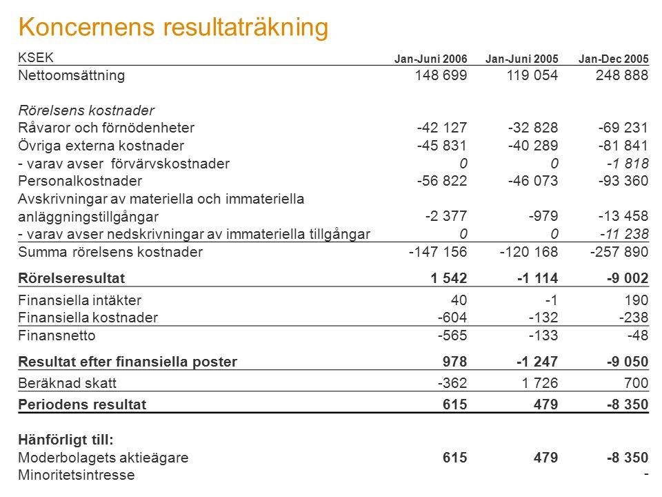 Koncernens resultaträkning KSEK Jan-Juni 2006Jan-Juni 2005Jan-Dec 2005 Nettoomsättning148 699119 054248 888 Rörelsens kostnader Råvaror och förnödenhe
