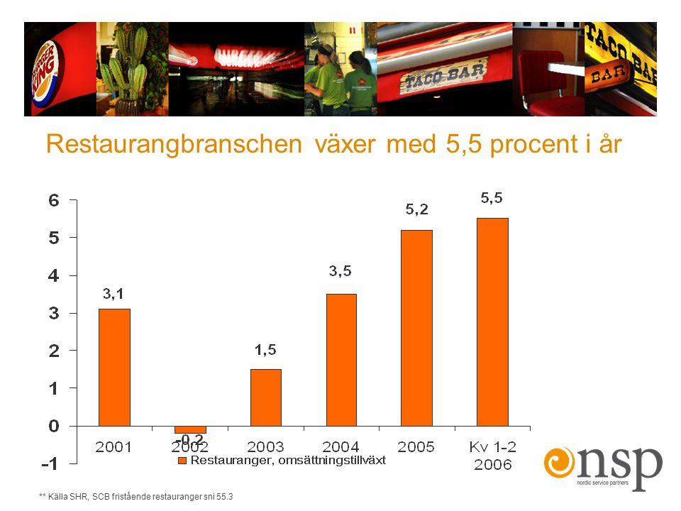 Goda framtidsutsikter Genom förvärven av Taco Bar och Burger King Danmark har bolaget en solid plattform för ökad tillväxt och kraftigt ökad lönsamhet.