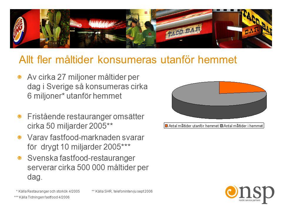 Allt fler måltider konsumeras utanför hemmet Av cirka 27 miljoner måltider per dag i Sverige så konsumeras cirka 6 miljoner* utanför hemmet Fristående