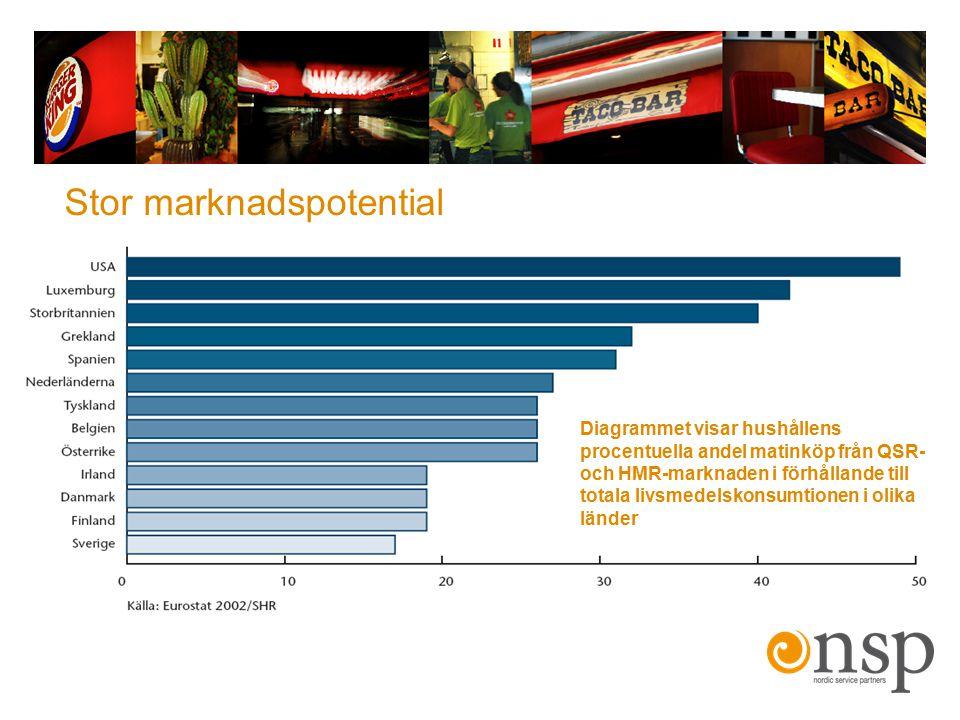 Diagrammet visar hushållens procentuella andel matinköp från QSR- och HMR-marknaden i förhållande till totala livsmedelskonsumtionen i olika länder St