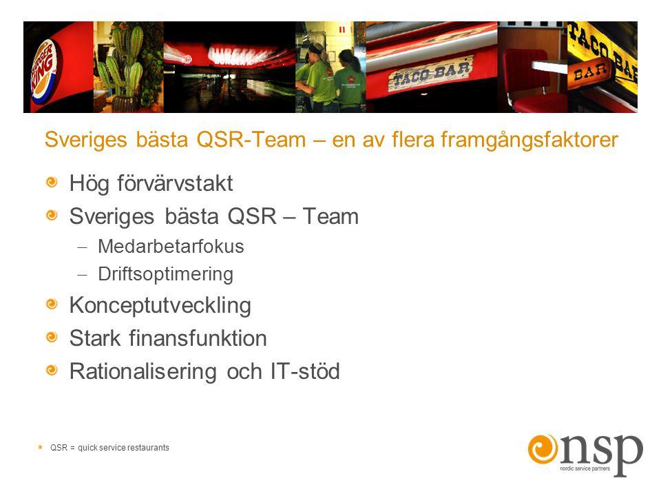 Sveriges bästa QSR-Team – en av flera framgångsfaktorer Hög förvärvstakt Sveriges bästa QSR – Team  Medarbetarfokus  Driftsoptimering Konceptutveckl