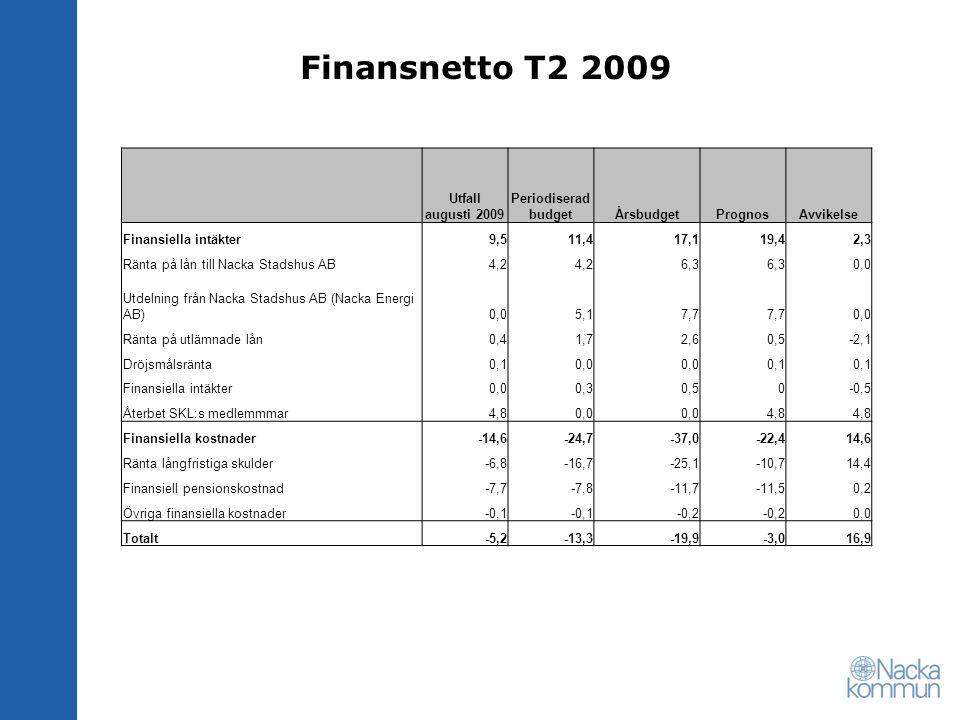 Finansnetto T2 2009 Utfall augusti 2009 Periodiserad budgetÅrsbudgetPrognosAvvikelse Finansiella intäkter9,511,417,119,42,3 Ränta på lån till Nacka St