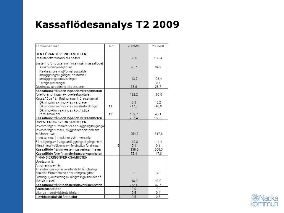 Kassaflödesanalys T2 2009 Kommunen mkrNot2009-082008-08 DEN LÖPANDE VERKSAMHETEN Resultat efter finansiella poster 36,6135,4 Justering för poster som