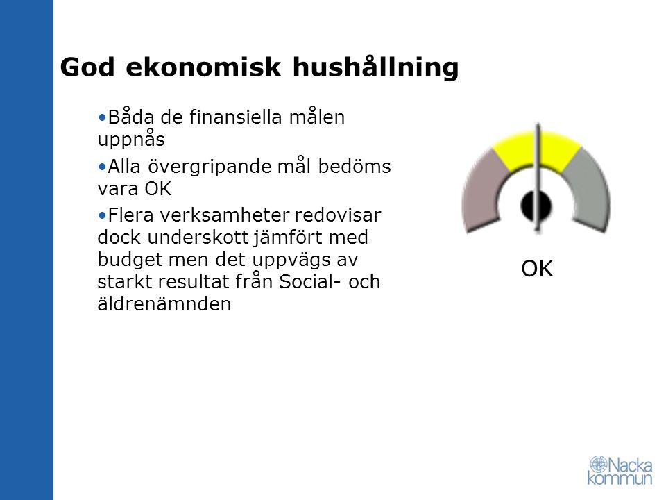 God ekonomisk hushållning Båda de finansiella målen uppnås Alla övergripande mål bedöms vara OK Flera verksamheter redovisar dock underskott jämfört m