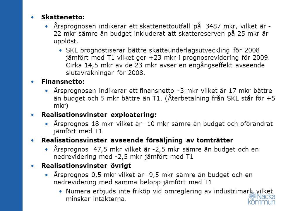 Skattenetto: Årsprognosen indikerar ett skattenettoutfall på 3487 mkr, vilket är - 22 mkr sämre än budget inkluderat att skattereserven på 25 mkr är u