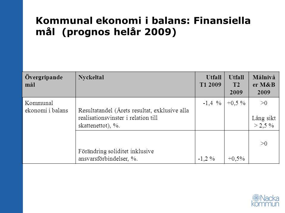 Kommunal ekonomi i balans: Finansiella mål (prognos helår 2009) Övergripande mål NyckeltalUtfall T1 2009 Utfall T2 2009 Målnivå er M&B 2009 Kommunal e