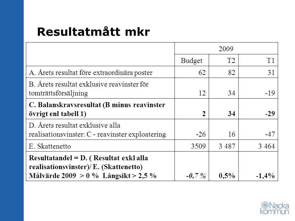 Resultatmått mkr 2009 BudgetT2T1 A. Årets resultat före extraordinära poster628231 B. Årets resultat exklusive reavinster för tomträttsförsäljning1234