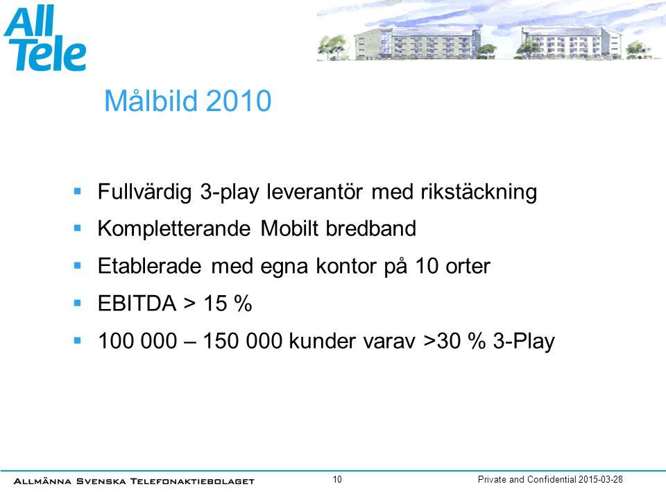 Private and Confidential 2015-03-2810 Målbild 2010  Fullvärdig 3-play leverantör med rikstäckning  Kompletterande Mobilt bredband  Etablerade med e