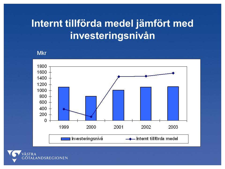 Internt tillförda medel jämfört med investeringsnivån Mkr