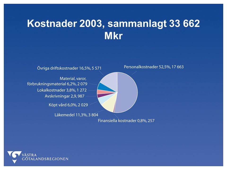 Kostnader 2003, sammanlagt 33 662 Mkr