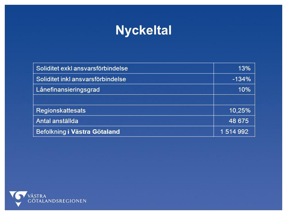 Nyckeltal Soliditet exkl ansvarsförbindelse 13% Soliditet inkl ansvarsförbindelse -134% Lånefinansieringsgrad 10% Regionskattesats 10,25% Antal anställda 48 675 Befolkning i Västra Götaland 1 514 992