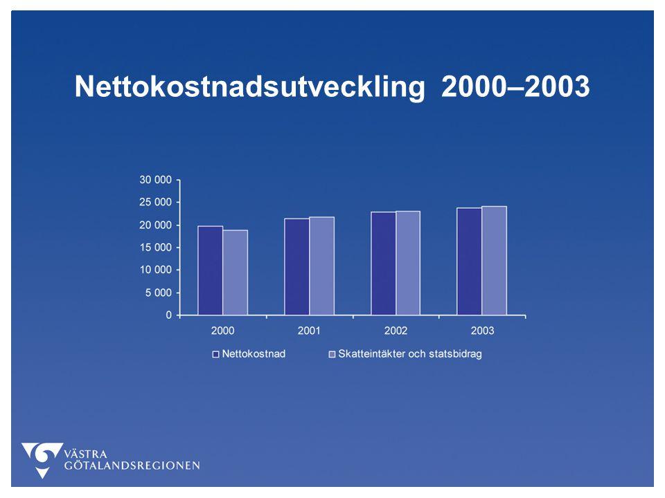 Nettokostnadsutveckling 2000–2003