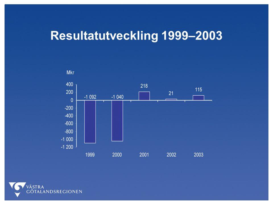Resultatutveckling 1999–2003