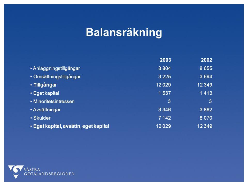 Balansräkning 2003 2002 Anläggningstillgångar 8 804 8 655 Omsättningstillgångar 3 225 3 694 Tillgångar 12 029 12 349 Eget kapital 1 537 1 413 Minoritetsintressen 3 3 Avsättningar 3 346 3 862 Skulder 7 142 8 070 Eget kapital, avsättn, eget kapital 12 029 12 349