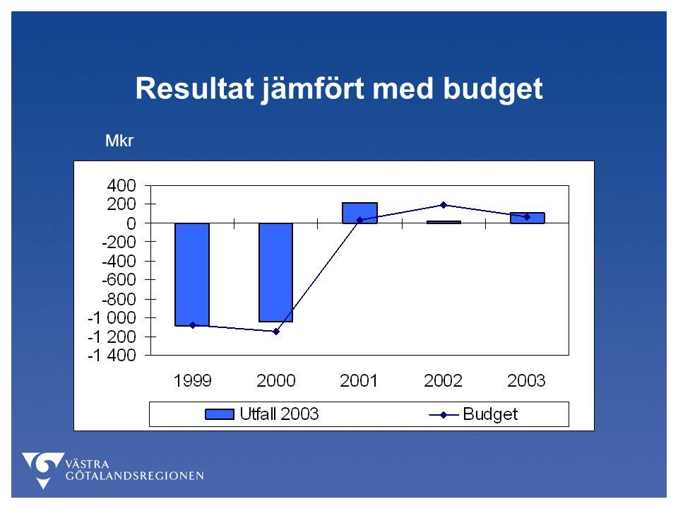 Resultat jämfört med budget Mkr