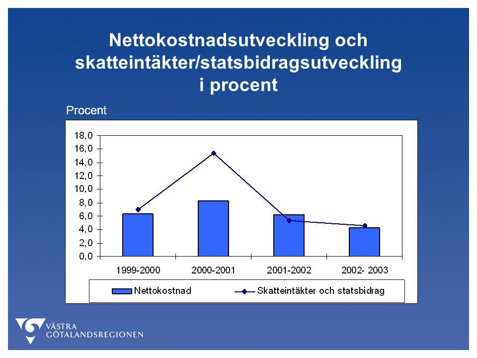 Nettokostnadsutveckling och skatteintäkter/statsbidragsutveckling i procent Procent
