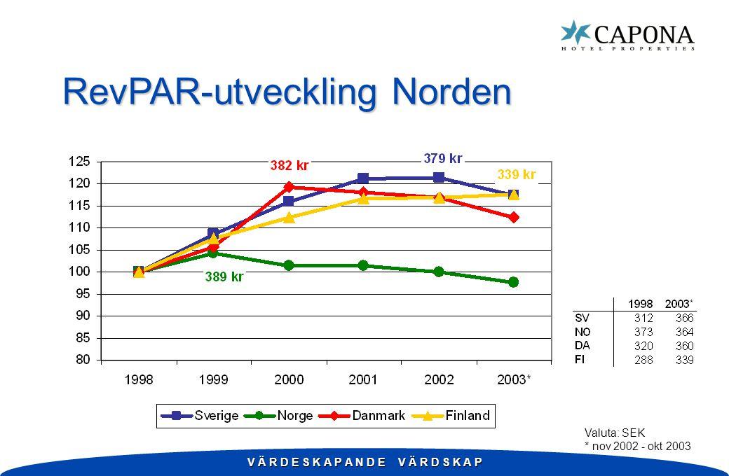 V Ä R D E S K A P A N D E V Ä R D S K A P RevPAR-utveckling Norden Valuta: SEK * nov 2002 - okt 2003