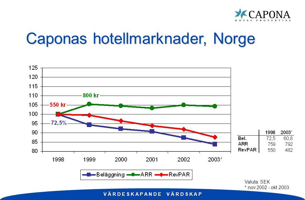 V Ä R D E S K A P A N D E V Ä R D S K A P Caponas hotellmarknader, Norge Valuta: SEK * nov 2002 - okt 2003