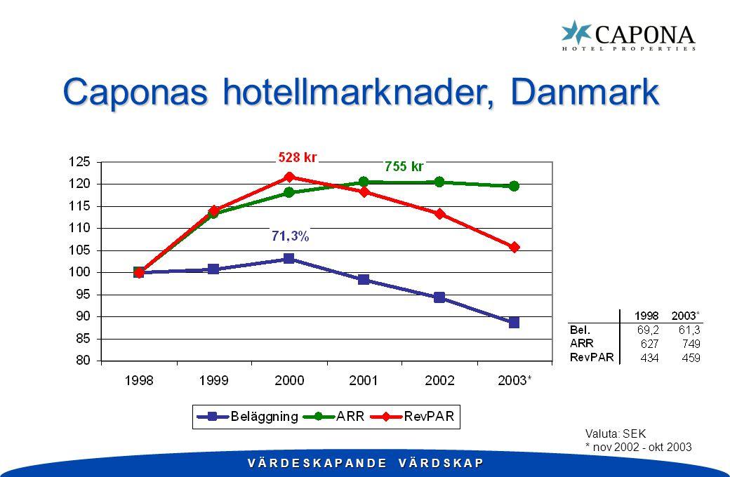 V Ä R D E S K A P A N D E V Ä R D S K A P Caponas hotellmarknader, Danmark Valuta: SEK * nov 2002 - okt 2003