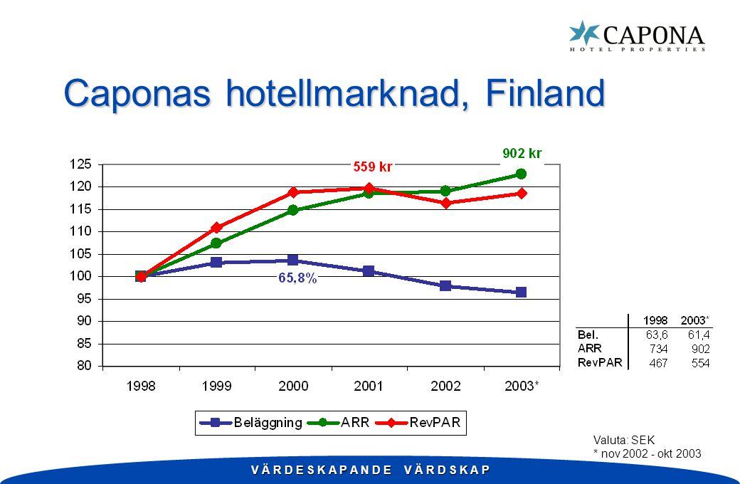 V Ä R D E S K A P A N D E V Ä R D S K A P Caponas hotellmarknad, Finland Valuta: SEK * nov 2002 - okt 2003