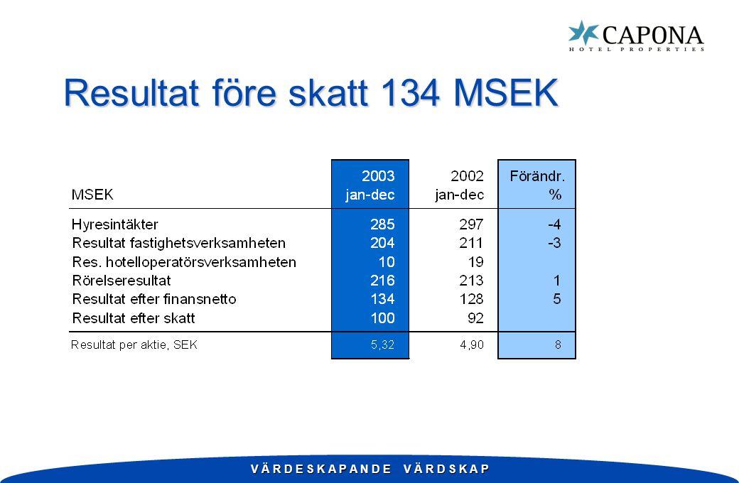 V Ä R D E S K A P A N D E V Ä R D S K A P Resultat före skatt 134 MSEK
