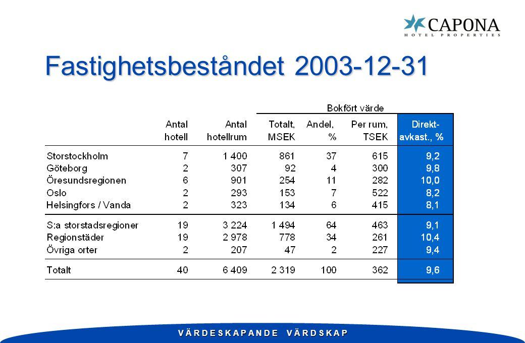 Fastighetsbeståndet 2003-12-31