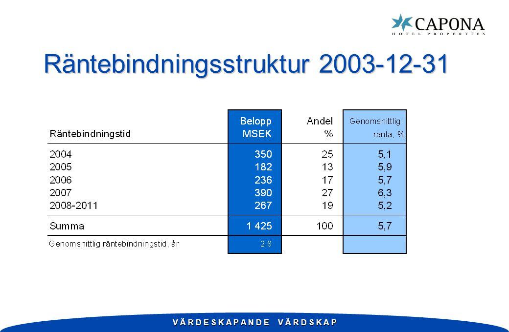 V Ä R D E S K A P A N D E V Ä R D S K A P Räntebindningsstruktur 2003-12-31