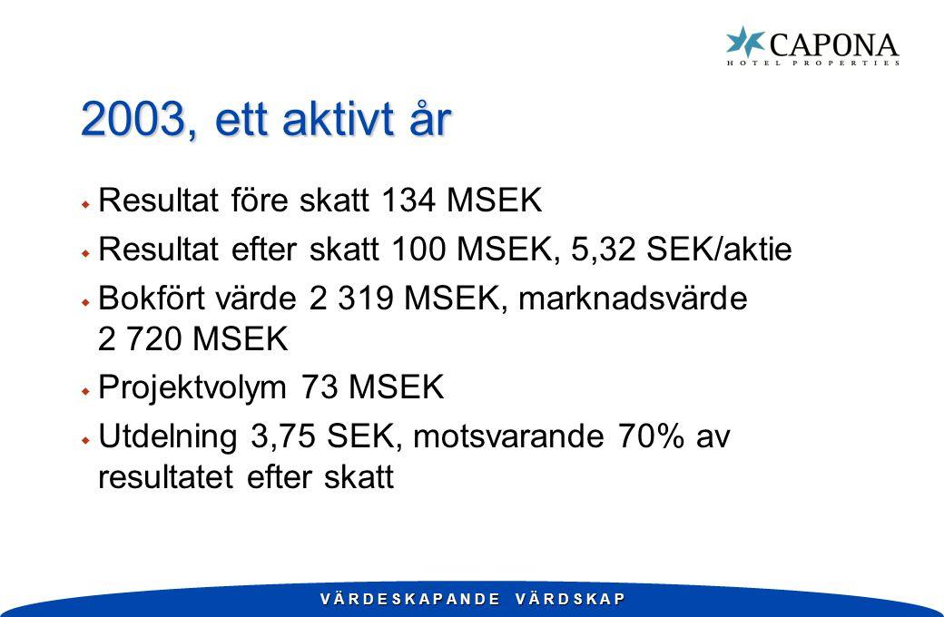 V Ä R D E S K A P A N D E V Ä R D S K A P 2003, ett aktivt år w Resultat före skatt 134 MSEK w Resultat efter skatt 100 MSEK, 5,32 SEK/aktie w Bokfört värde 2 319 MSEK, marknadsvärde 2 720 MSEK w Projektvolym 73 MSEK w Utdelning 3,75 SEK, motsvarande 70% av resultatet efter skatt