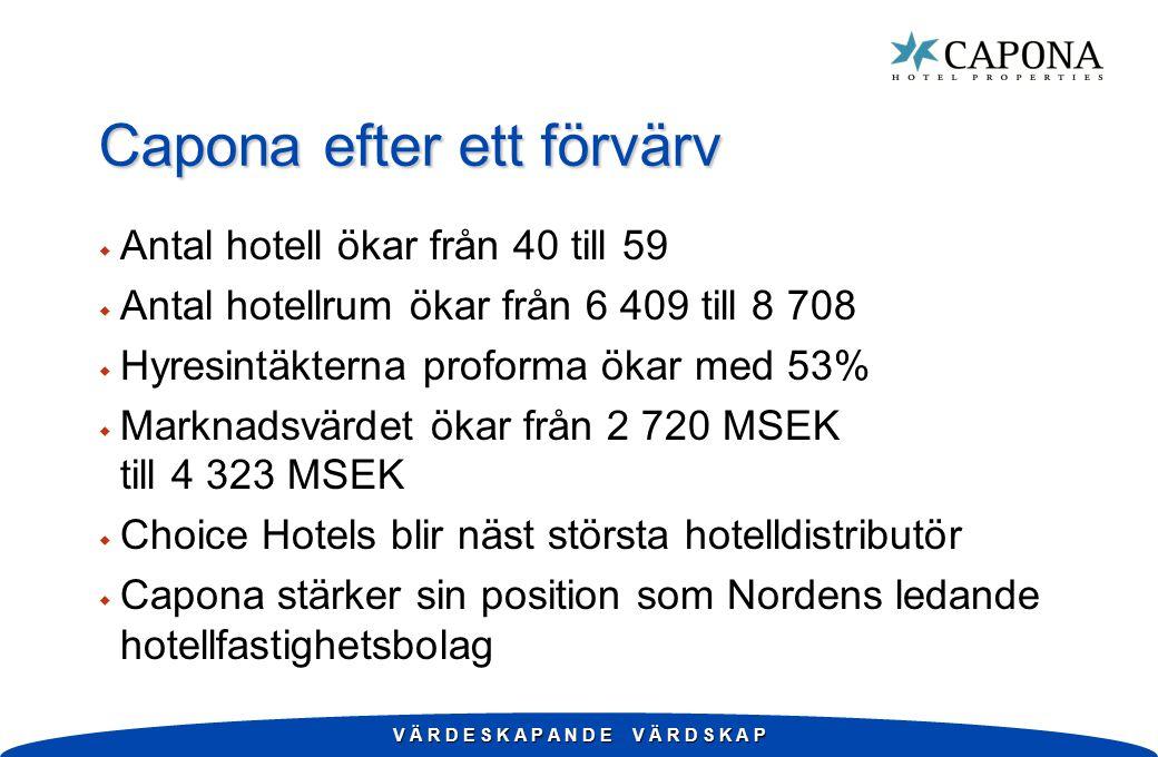 V Ä R D E S K A P A N D E V Ä R D S K A P Capona efter ett förvärv w Antal hotell ökar från 40 till 59 w Antal hotellrum ökar från 6 409 till 8 708 w Hyresintäkterna proforma ökar med 53% w Marknadsvärdet ökar från 2 720 MSEK till 4 323 MSEK w Choice Hotels blir näst största hotelldistributör w Capona stärker sin position som Nordens ledande hotellfastighetsbolag