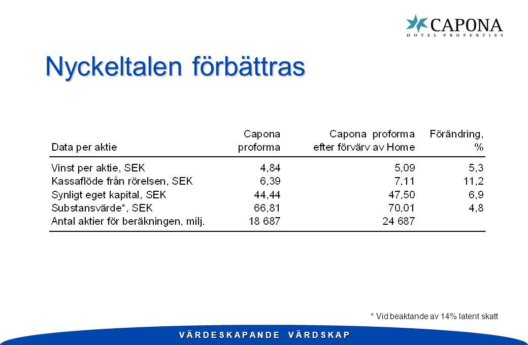 V Ä R D E S K A P A N D E V Ä R D S K A P Nyckeltalen förbättras * Vid beaktande av 14% latent skatt