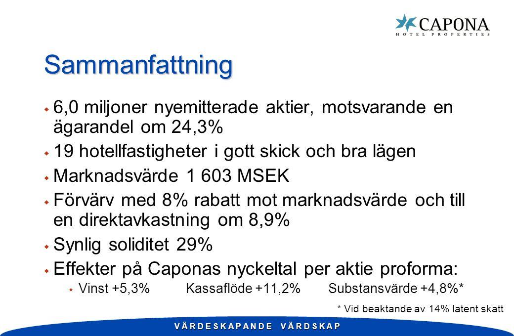 Sammanfattning w 6,0 miljoner nyemitterade aktier, motsvarande en ägarandel om 24,3% w 19 hotellfastigheter i gott skick och bra lägen w Marknadsvärde 1 603 MSEK w Förvärv med 8% rabatt mot marknadsvärde och till en direktavkastning om 8,9% w Synlig soliditet 29% w Effekter på Caponas nyckeltal per aktie proforma: w Vinst +5,3%Kassaflöde +11,2%Substansvärde +4,8%* * Vid beaktande av 14% latent skatt