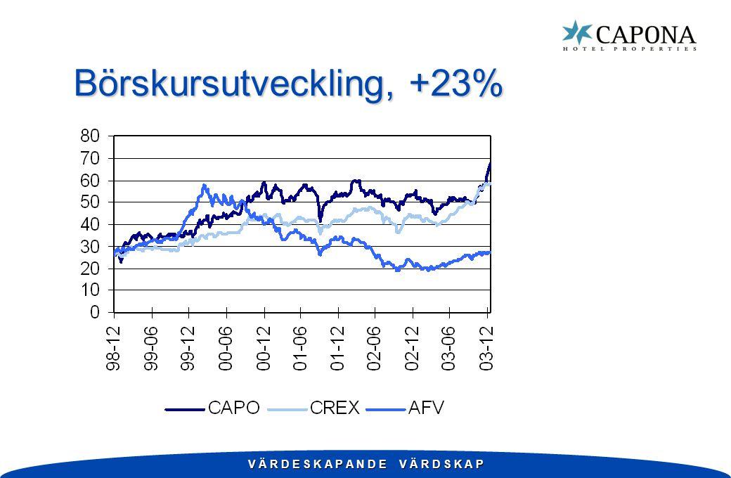 V Ä R D E S K A P A N D E V Ä R D S K A P Börskursutveckling, +23%