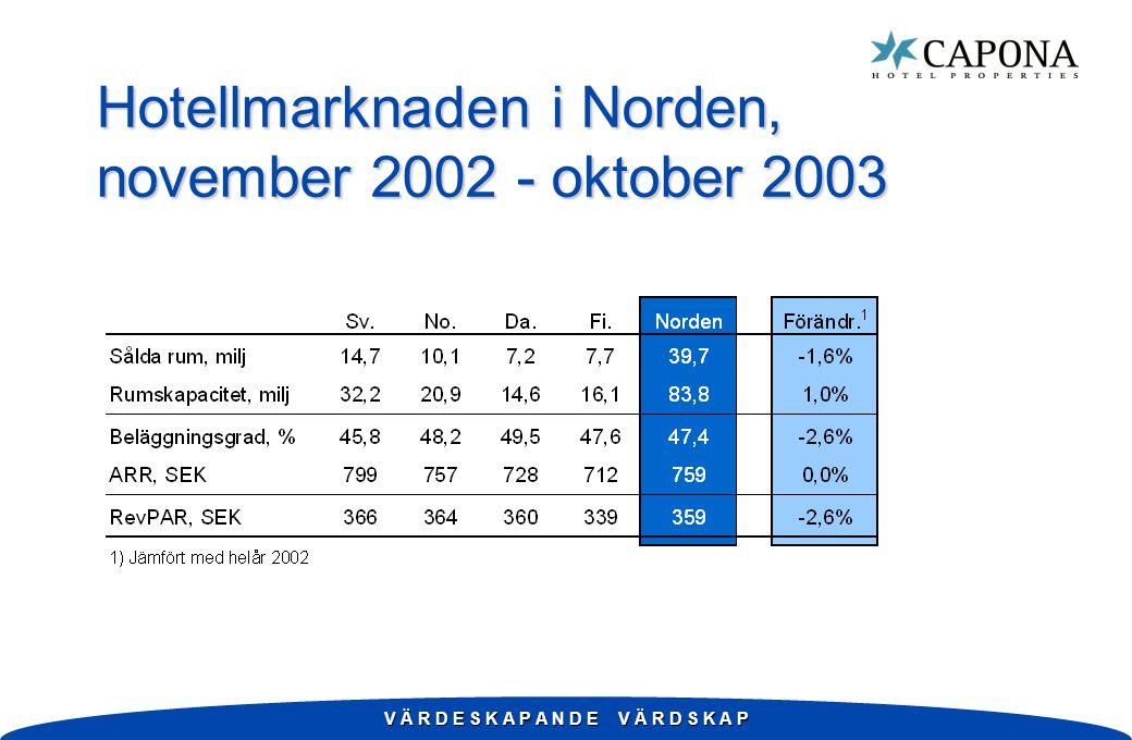 V Ä R D E S K A P A N D E V Ä R D S K A P Hotellmarknaden i Norden, november 2002 - oktober 2003