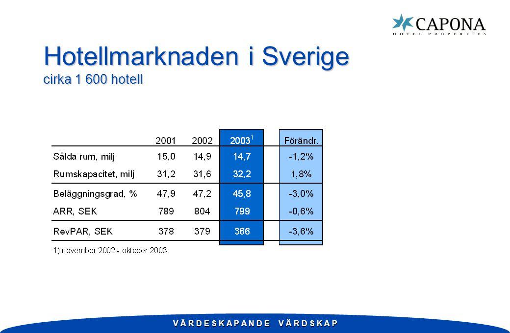V Ä R D E S K A P A N D E V Ä R D S K A P Hotellmarknaden i Sverige cirka 1 600 hotell