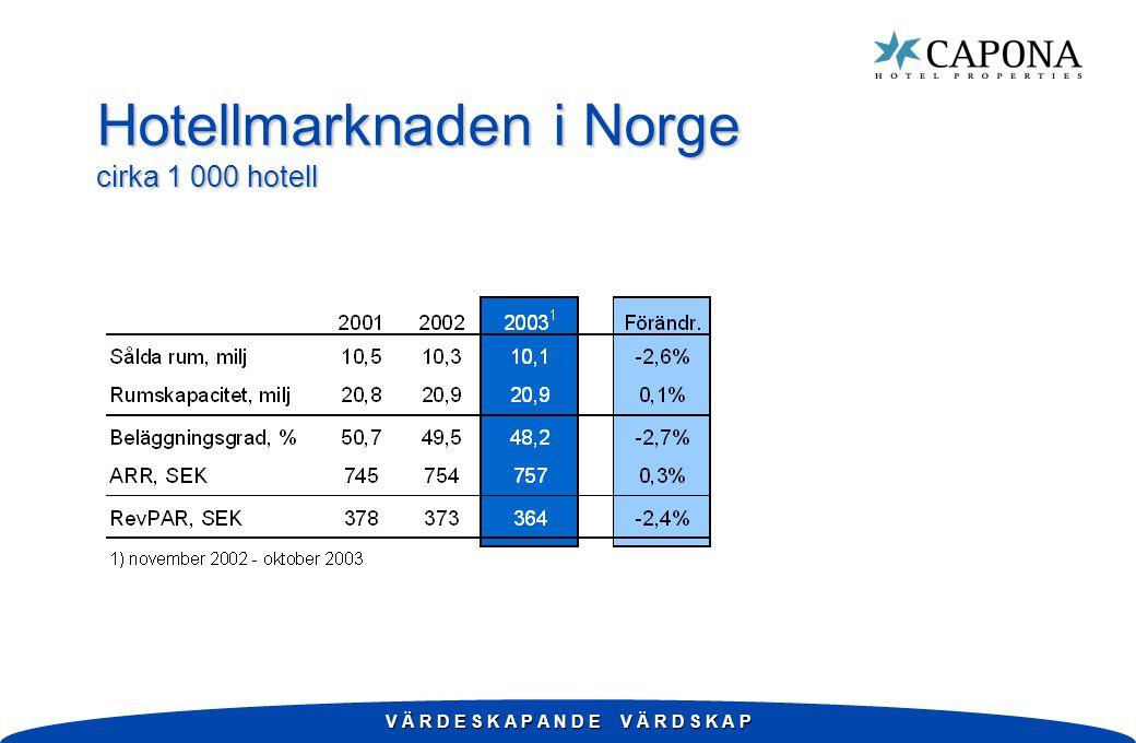 V Ä R D E S K A P A N D E V Ä R D S K A P Hotellmarknaden i Norge cirka 1 000 hotell