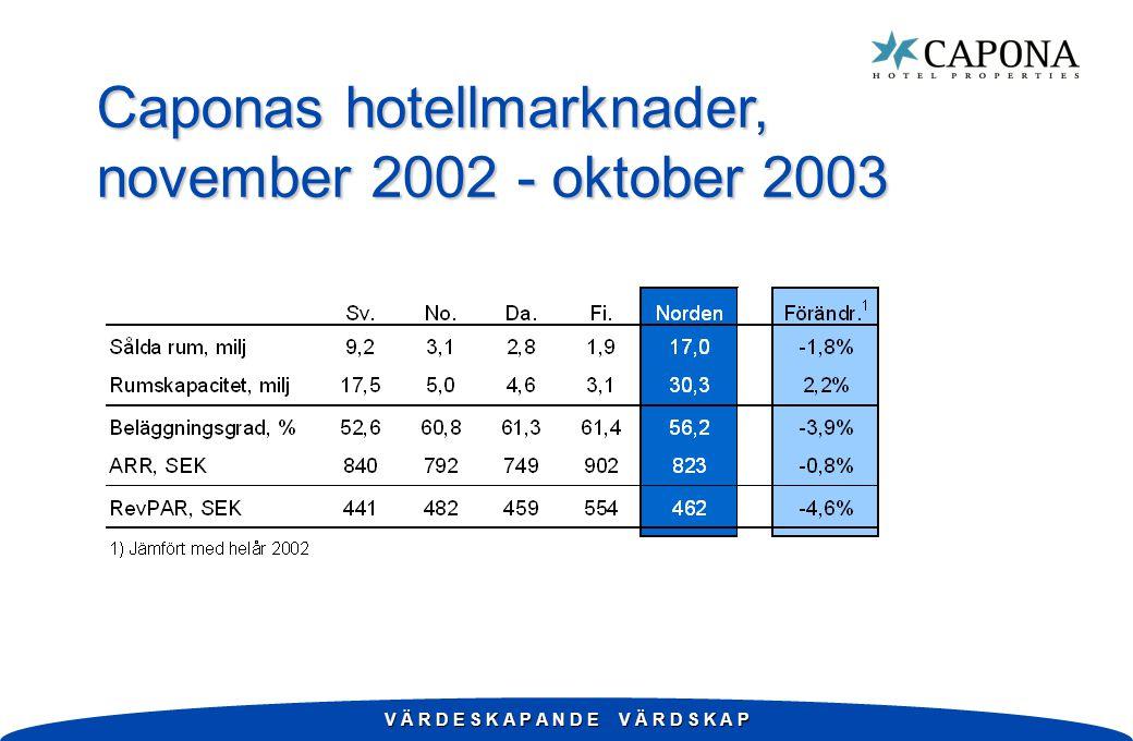 V Ä R D E S K A P A N D E V Ä R D S K A P Caponas hotellmarknader, november 2002 - oktober 2003