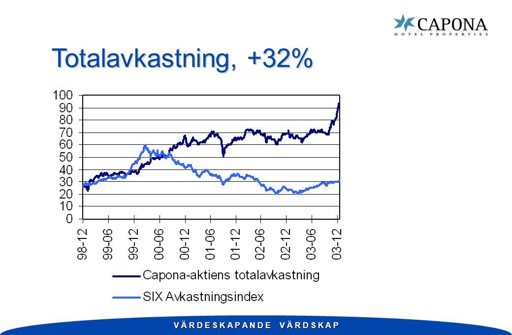 Home w 19 hotellfastigheter, varav 16 i Sverige, två i Norge och en i Danmark w Förvärvas genom nyemission av 6,0 miljoner aktier w Passar väl in i Caponas mål och strategier w Påverkar Caponas nyckeltal positivt w Positiv respons från ägare och marknaden