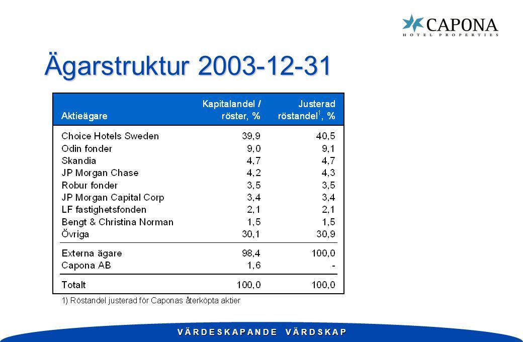 Bilaga w Nordiska hotellmarknaden w Grafer och tabeller w Caponas hotellmarknader w Tabeller w Kvartalsfördelade resultaträkningar