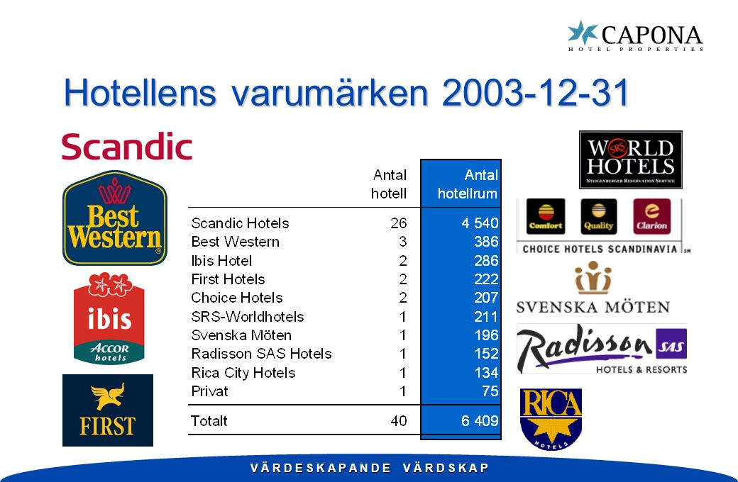V Ä R D E S K A P A N D E V Ä R D S K A P Hotellmarknaden i Norden Valuta: SEK * nov 2002 - okt 2003