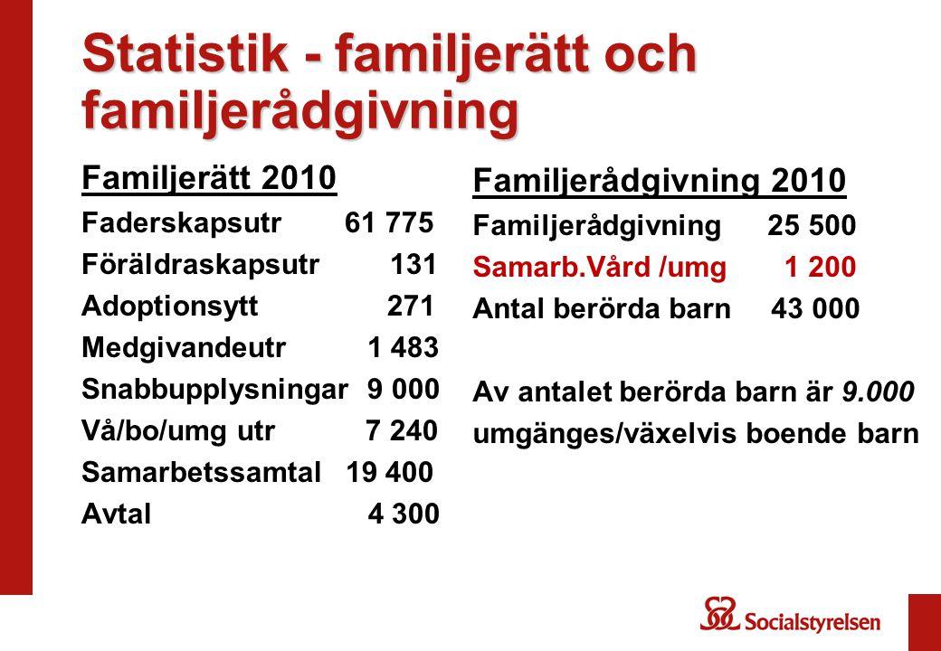 Statistik - familjerätt och familjerådgivning Familjerätt 2010 Faderskapsutr 61 775 Föräldraskapsutr 131 Adoptionsytt 271 Medgivandeutr 1 483 Snabbupplysningar 9 000 Vå/bo/umg utr 7 240 Samarbetssamtal 19 400 Avtal 4 300 Familjerådgivning 2010 Familjerådgivning 25 500 Samarb.Vård /umg 1 200 Antal berörda barn 43 000 Av antalet berörda barn är 9.000 umgänges/växelvis boende barn
