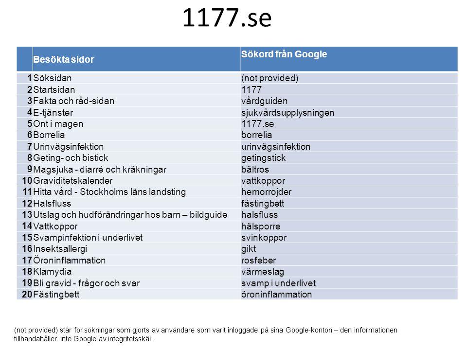 Besökta sidor Sökord från Google 1 Söksidan(not provided) 2 Startsidan1177 3 Fakta och råd-sidanvårdguiden 4 E-tjänstersjukvårdsupplysningen 5 Ont i m