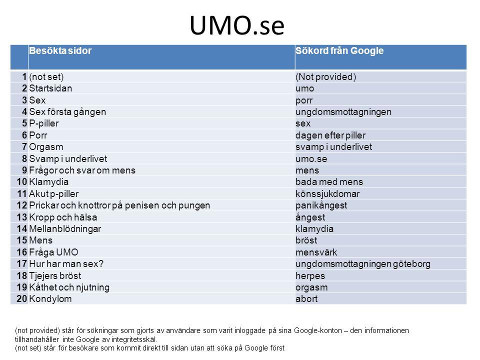 UMO.se Besökta sidorSökord från Google 1(not set)(Not provided) 2Startsidanumo 3Sexporr 4Sex första gångenungdomsmottagningen 5P-pillersex 6Porrdagen