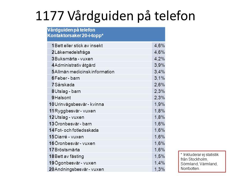 * Inkluderar ej statistik från Stockholm, Sörmland, Värmland, Norrbotten. Vårdguiden på telefon Kontaktorsaker 20-i-topp* 1 Bett eller stick av insekt
