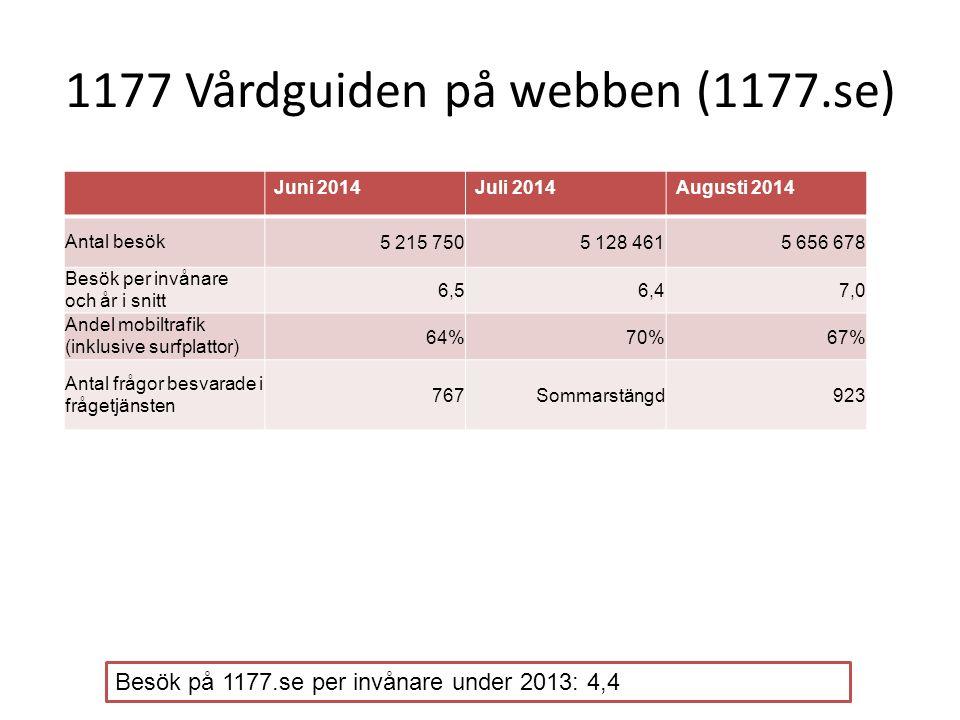 1177 Vårdguiden på webben (1177.se) Juni 2014Juli 2014Augusti 2014 Antal besök5 215 7505 128 4615 656 678 Besök per invånare och år i snitt 6,56,47,0