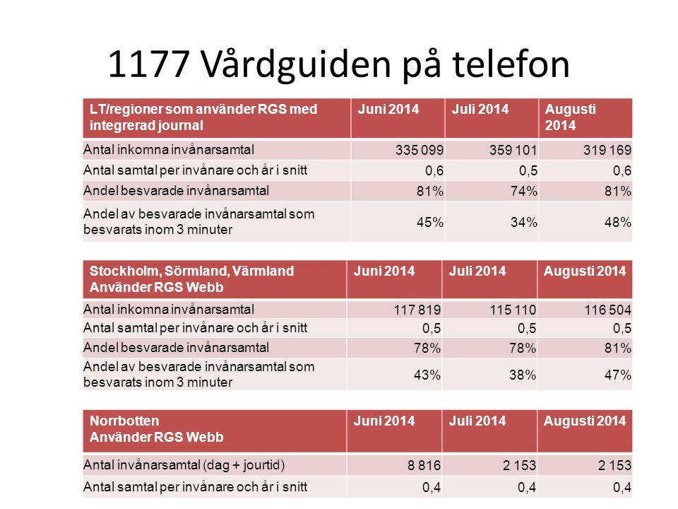 1177 Vårdguiden på telefon LT/regioner som använder RGS med integrerad journal Juni 2014Juli 2014Augusti 2014 Antal inkomna invånarsamtal335 099359 10