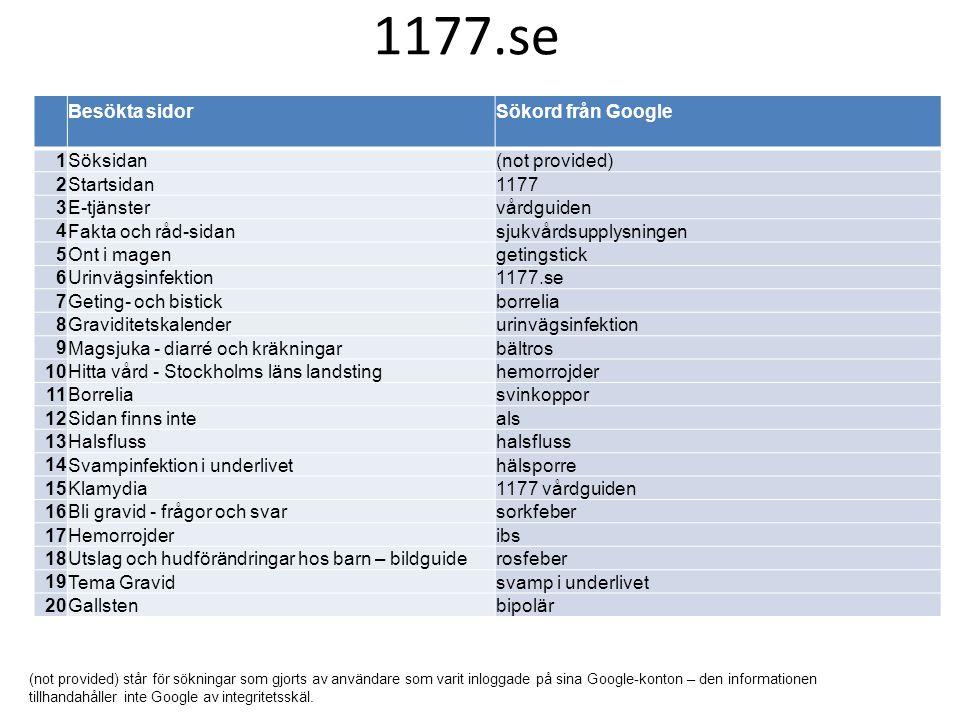 Besökta sidorSökord från Google 1 Söksidan(not provided) 2 Startsidan1177 3 E-tjänstervårdguiden 4 Fakta och råd-sidansjukvårdsupplysningen 5 Ont i ma