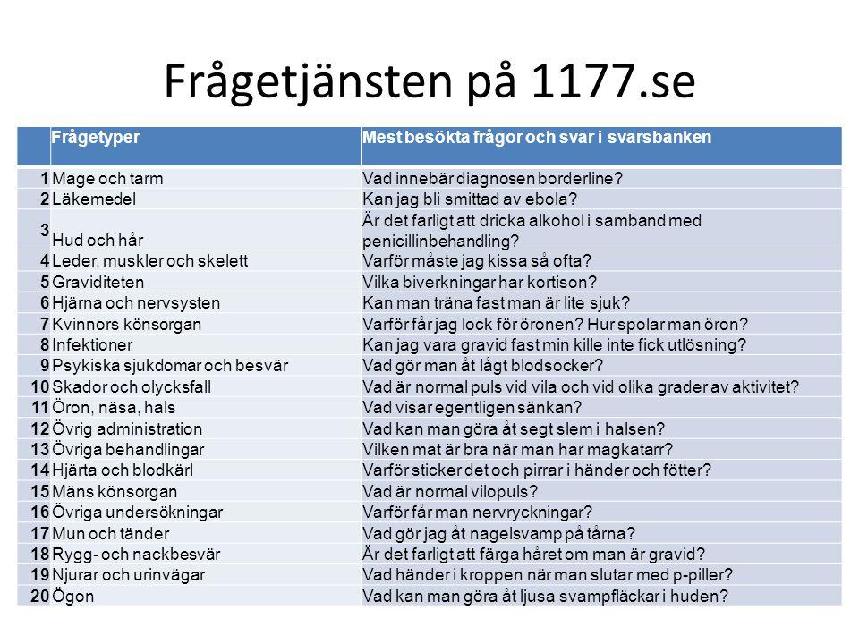 Frågetjänsten på 1177.se FrågetyperMest besökta frågor och svar i svarsbanken 1 Mage och tarmVad innebär diagnosen borderline? 2 LäkemedelKan jag bli
