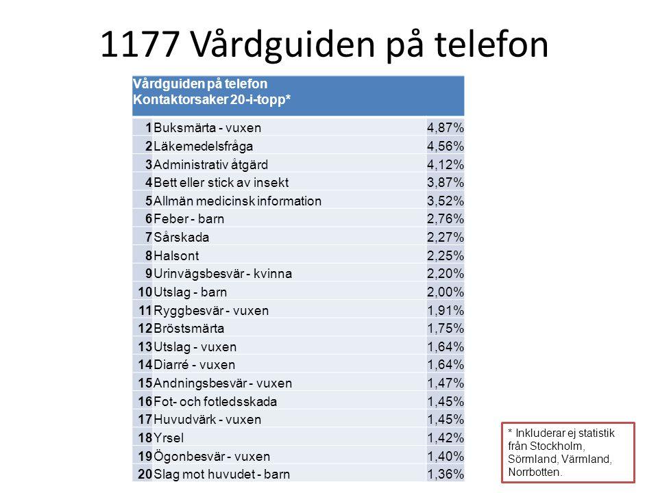 * Inkluderar ej statistik från Stockholm, Sörmland, Värmland, Norrbotten. Vårdguiden på telefon Kontaktorsaker 20-i-topp* 1 Buksmärta - vuxen4,87% 2 L